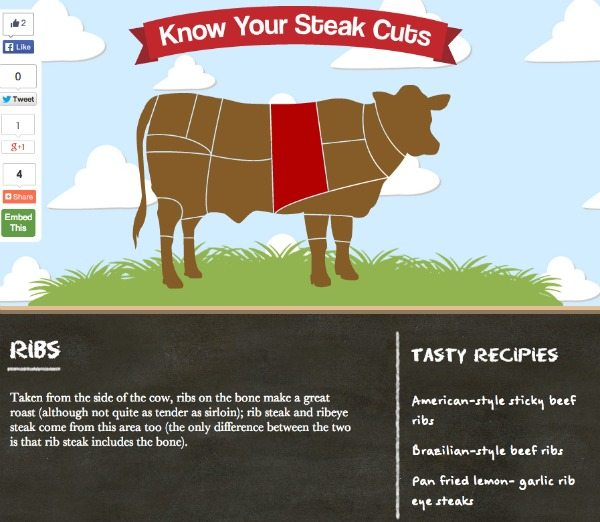 Know Your Steak Cuts
