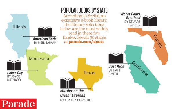 books by state
